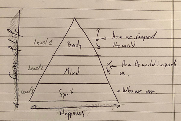 Image showing a pyramid with the horizontal blocks body, mind and spirit